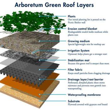 مهم ترین بخش روف گاردن | ایزولاسیون بام سبز | روف گاردن | بام سبز | لایه بندی |