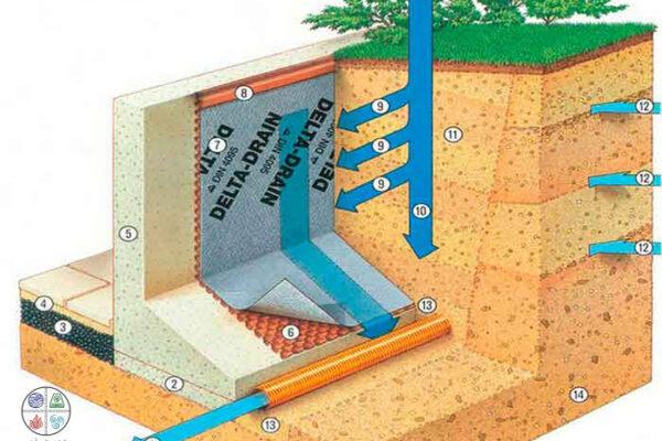 زهکشی و ایزولاسیون گودهای ساختمان| آب بندی و عایق گودهای ساختمان | گود ساختمان| گاردن بام